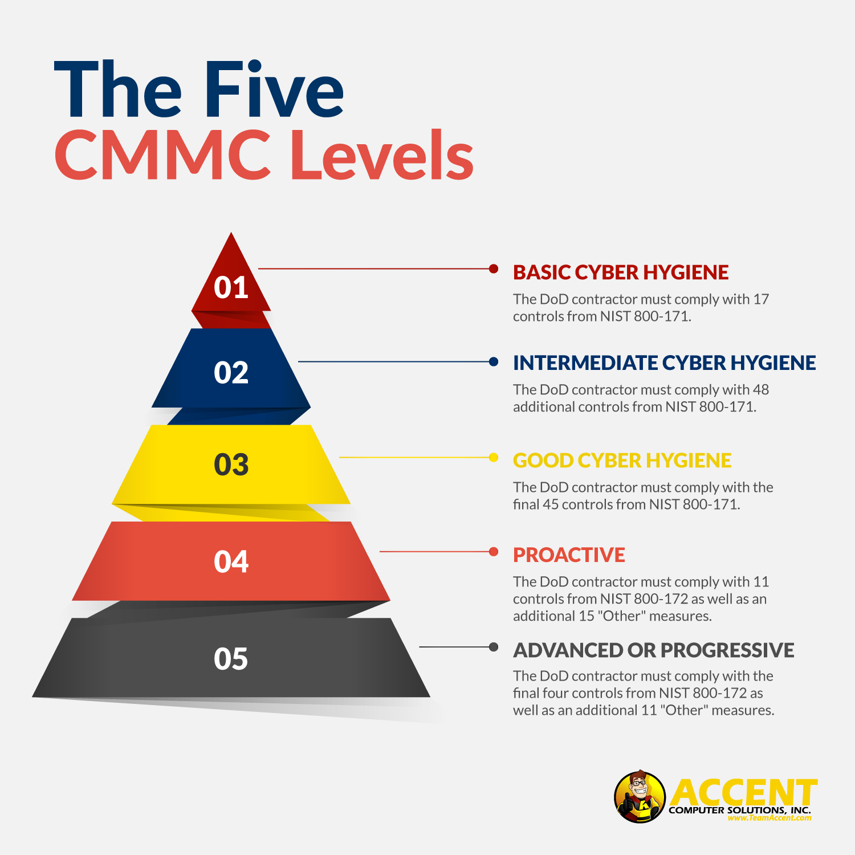 the-five-cmmc-levels-accent